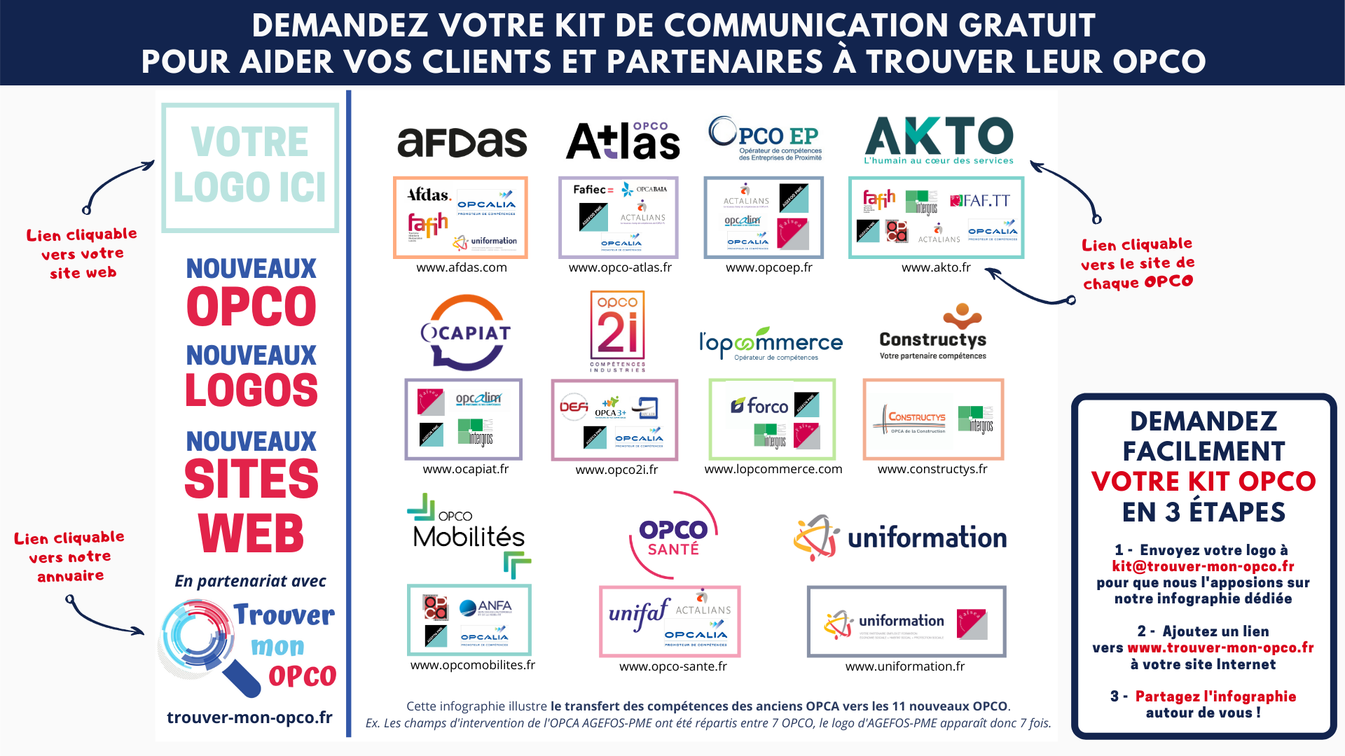 Kit de Communication OPCO